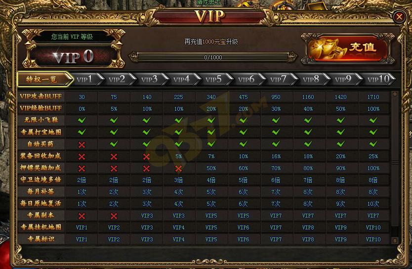 开天战神VIP系统