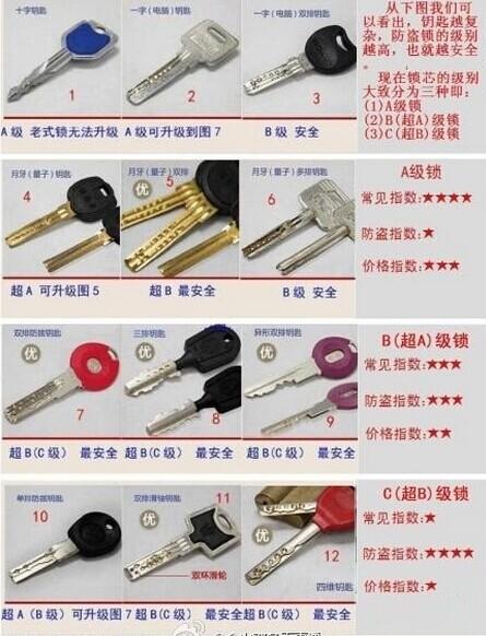 A级锁:老式锁芯,钥匙是十字 凹形槽的钥匙.这种锁芯内部结构